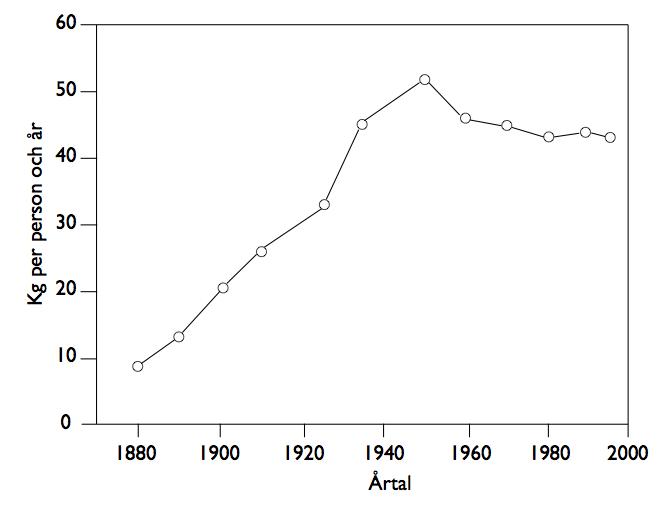Enorma ökningen av sockerkonsumtion i Sverige från 1880-1950 (Ur Självläkande människan 1999 baserat på Jordbruksverkets statistik.